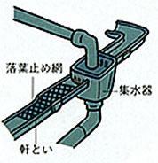 雨樋のヒビ割れは防水テープでふさぐ。